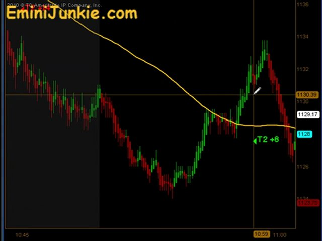Learn How To Trading Emini Future from EminiJunkie August 10