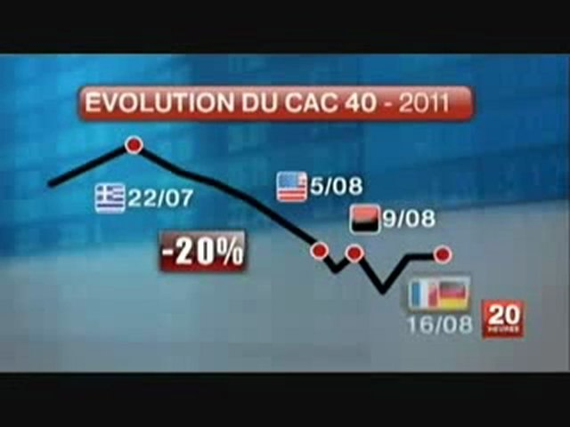 CAC40 _ Rien ne va plus - Aout 2011