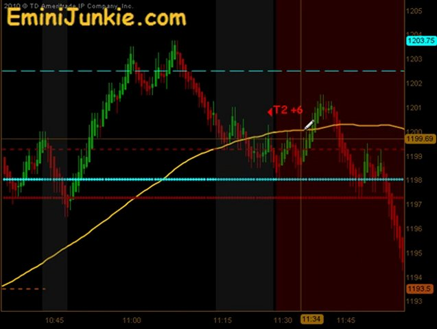 Learn How To Trade Emini Future from EminiJunkie September 8 2011