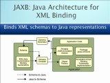 Learn about Java Web Services in Introduction to ...