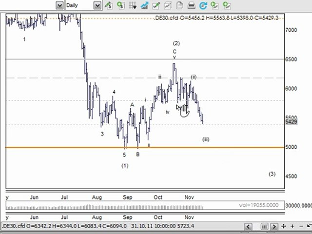 ASX Share Trading Strategy & Day Trading