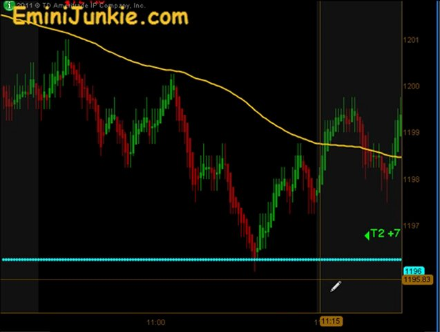Learn How To Trading E-Mini Futures from EminiJunkie November 29 2011