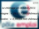 Chômage en hausse en Bretagne et en Finistère en octobre