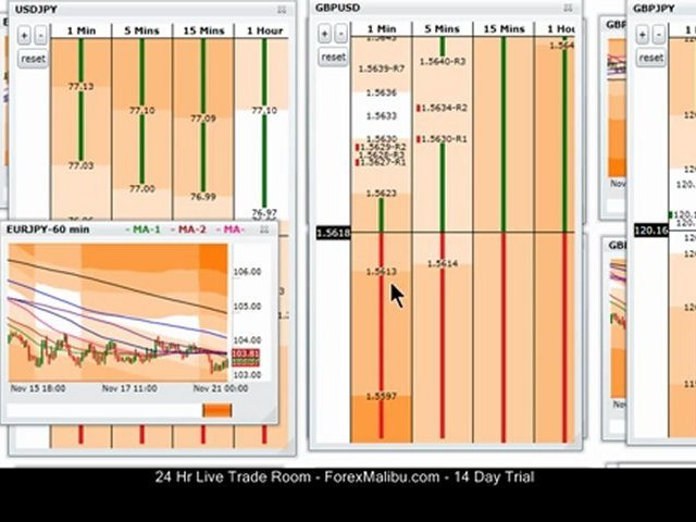 Nov 21, 2011 Live Forex Trading Room – Online Training Course