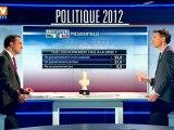 68% des Français sont intéressés par la campagne présidentielle