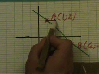 Mathématiques, première, Dérivation, partie 1