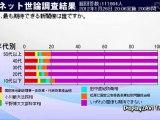 野田内閣支持率 7.2% 「内閣支持率調査 2012年1月26日」