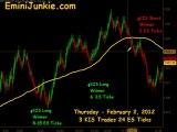 Learn How To Trade E-Mini Futures from EminiJunkie February 2 2012