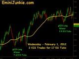 Learn How To Trade E-Mini Futures from EminiJunkie February 1 2012