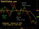Learn How To Trade ES Futures from EminiJunkie February 23 2012