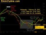 Learn How To Trade Emini Futures from EminiJunkie February 29 2012