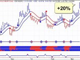 Gold and Silver Stock Trends - Remain Short