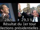 Résultat du premier tour des élections Présidentielles  2012 Hollande VS Sarkozy sur vincennes TV.fr