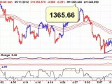 Stay Short - New Weekly Sell Signals - 20120514