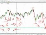 Jak zarabiac na rynkach walutowych Forex