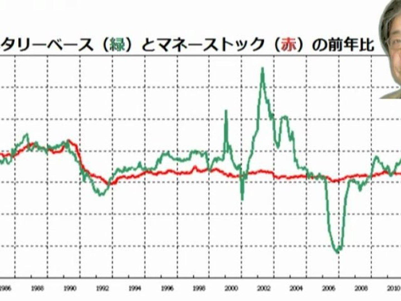 2012-11.18 【転載】安倍晋三氏のためのインフレ入門 反リフレ池田信夫Blog