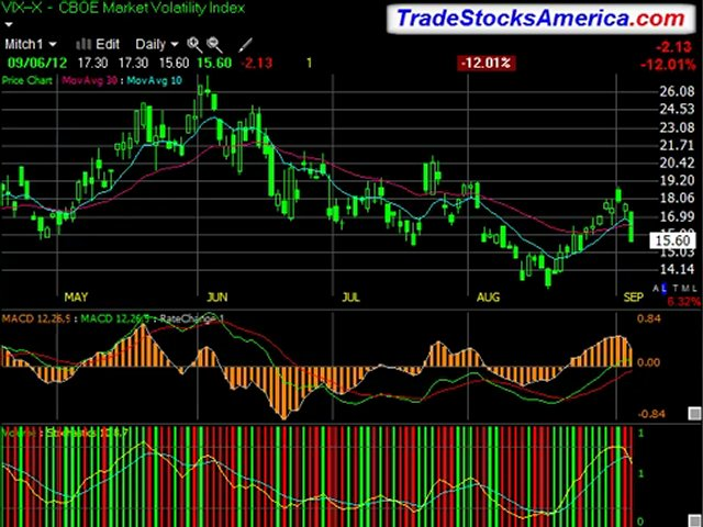 Personal Coaching for Stock Trading