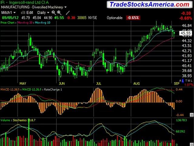 Make Money Stock Trading