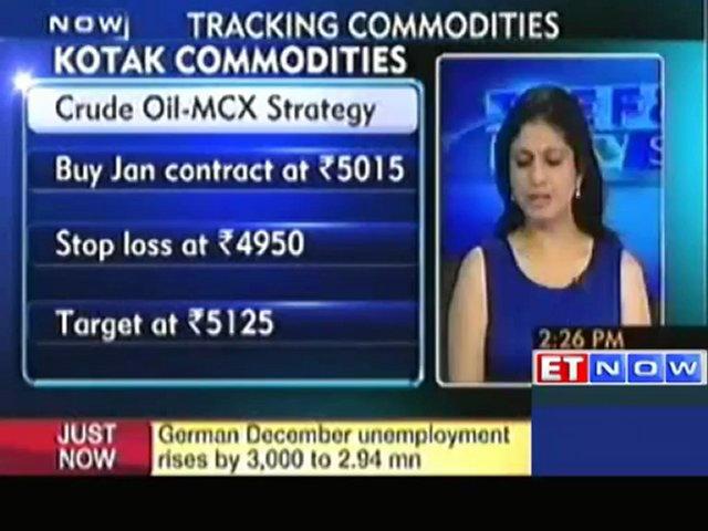 Commodity trading strategy : Kotak Commodities