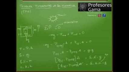 Teorema Fundamental de la Hidrostática