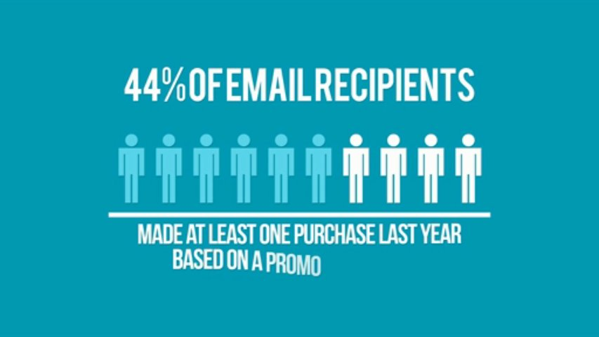 Email Marketing Sioux Falls