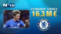 Top 10 des joueurs les plus payés au monde !