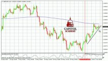 GBP/USD Technical Analysis 06-05-2013: Capitol Academy