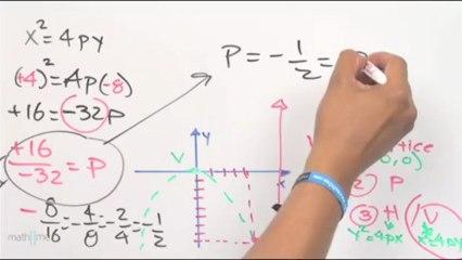 Ecuación de la parábola que pasa por un punto