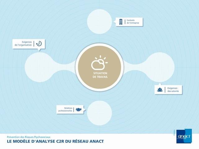 C2R, le modèle d'analyse des risques psychosociaux (RPS) du réseau Anact