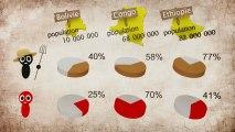 Bolivie, Congo, Ethiopie : Le paradoxe de la faim dans le monde