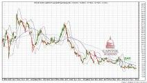 الأسهم السعودية/تحليل شركة بترورابغ /ابتداءا من جلسة الثلاثاء 06 شوال 1434