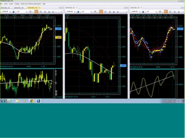 Forex Trading Class by Trade The Turn