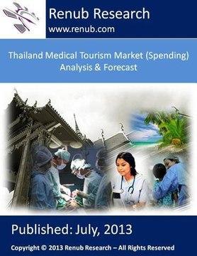 Thailand Medical Tourism Market (Spending) Analysis & Forecast (www.renub.com)