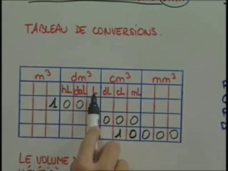La formule et le tableau de conversions