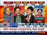 TV9 Live: Delhi, Madhya Pradesh, Rajasthan & Chhattisgarh Assembly Elections 2013 Results - Part 4