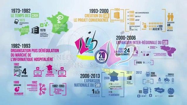 20 ans du SIB   40 ans d'activité en informatique de santé