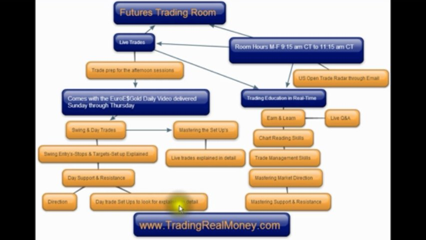 Futures Trading Room Expectations & Introduction IM