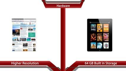 Xperia Tablet Z vs iPad 4