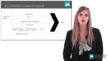 Définition Chaine de valeur - Vidéos formation - Tutoriel vidéos - Market Academy formation