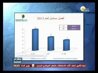 السادة المحترمون: إستطلاعات الرأي عام 2013 من مركز بصيرة - د. ماجد عثمان