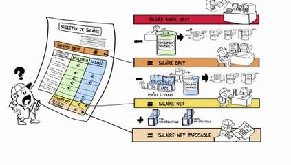 Comprendre Un Bulletin De Paie Salaire Brut Et Net Sage Business