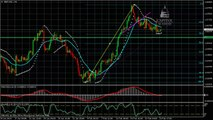 GBP/USD buy/sell Technical Analysis for the week of Feb 24 ,2014