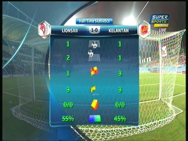 LionsXII v Kelantan MLS HT highlights 8 Mar 2014