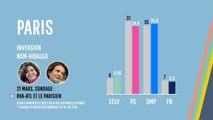 Municipales : l'approximation des sondages dans quatre villes clés