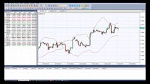 Bollinger Band Suite | NinjaTrader Indicator - video dailymotion