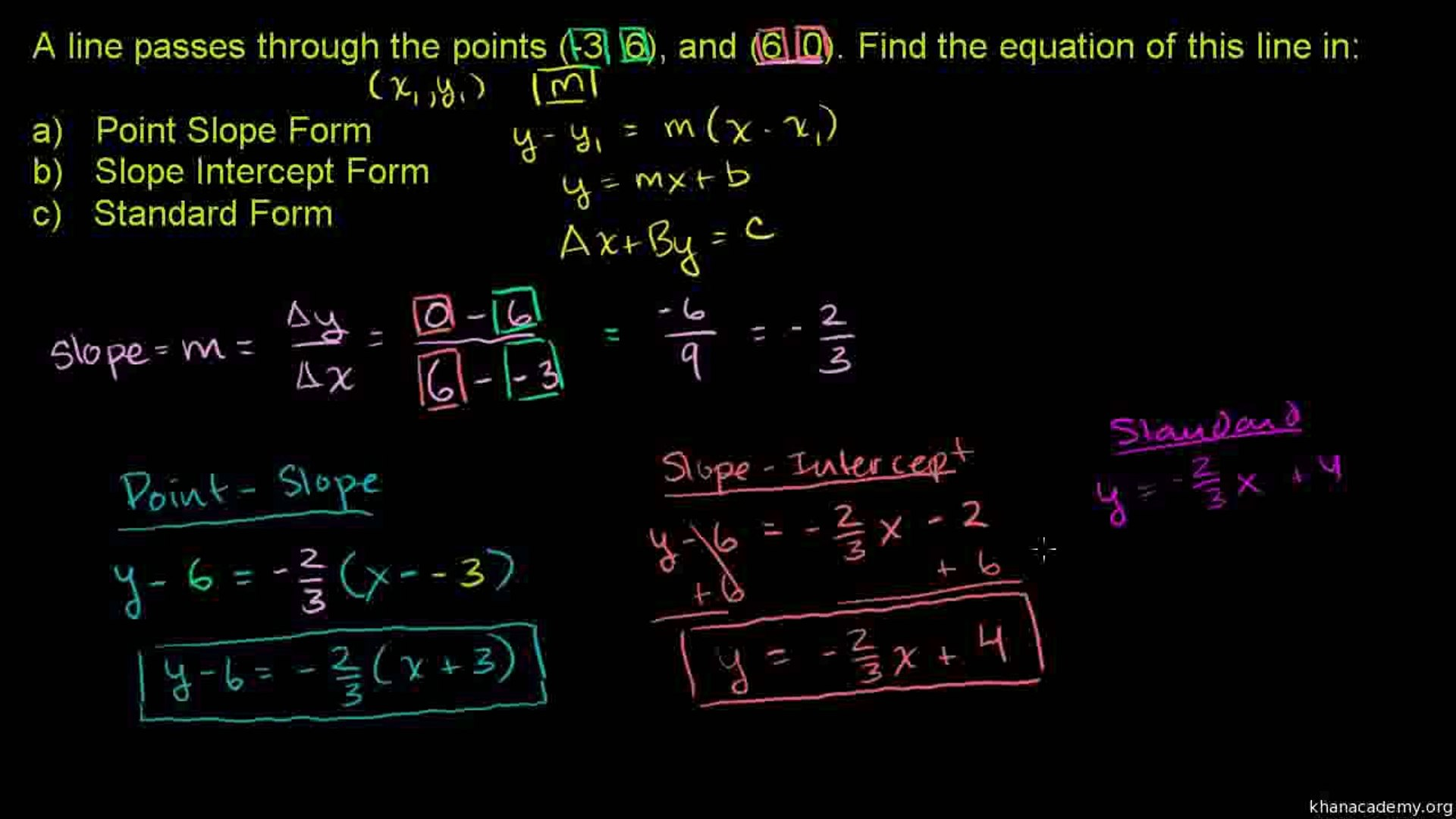 point slope to standard form  13-Point-slope and standard form Urdu-Aleem