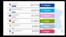 Résultats des Européennes : Le FN arrive en tête (Toulouse)