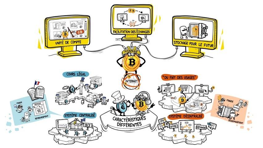 Dessine-moi l'éco : le bitcoin est-il une monnaie comme les autres ?
