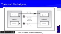 PMP® Exam Prep Online, PMP Tutorial 34   Planning Process Group   Plan Communication Management   Push and Pull Communication   Interactive Communication   Communication Models   Encode Decode