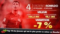 Balotelli, Fabregas, Hulk, Iniesta... Top 10 des joueurs qui ont perdu le plus de valeur après le Mondial
